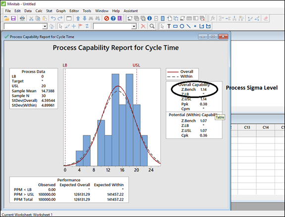Step 3 - Capability analysis for non normal data distribution