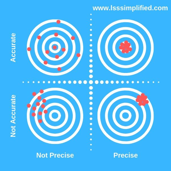 Accuracy and Precision - MSA - LSSsimplified