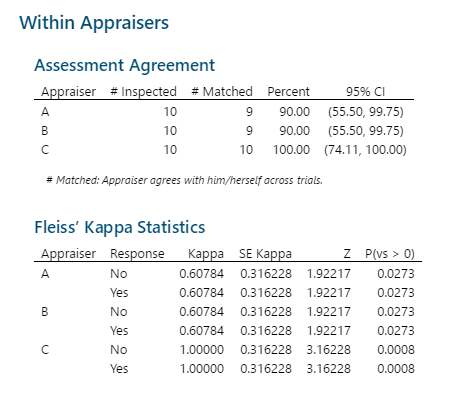 Within Appraiser Agreement Analysis