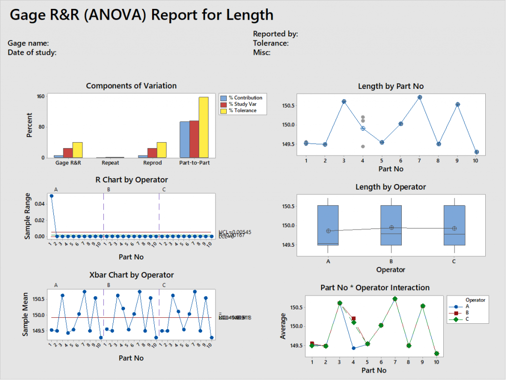 LSSSimplified - Continuous Gage R&R MiniTab Graphical Result
