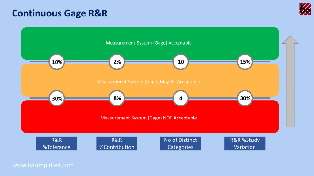 LSSSimplified - Continuous Gage R&R Parameters