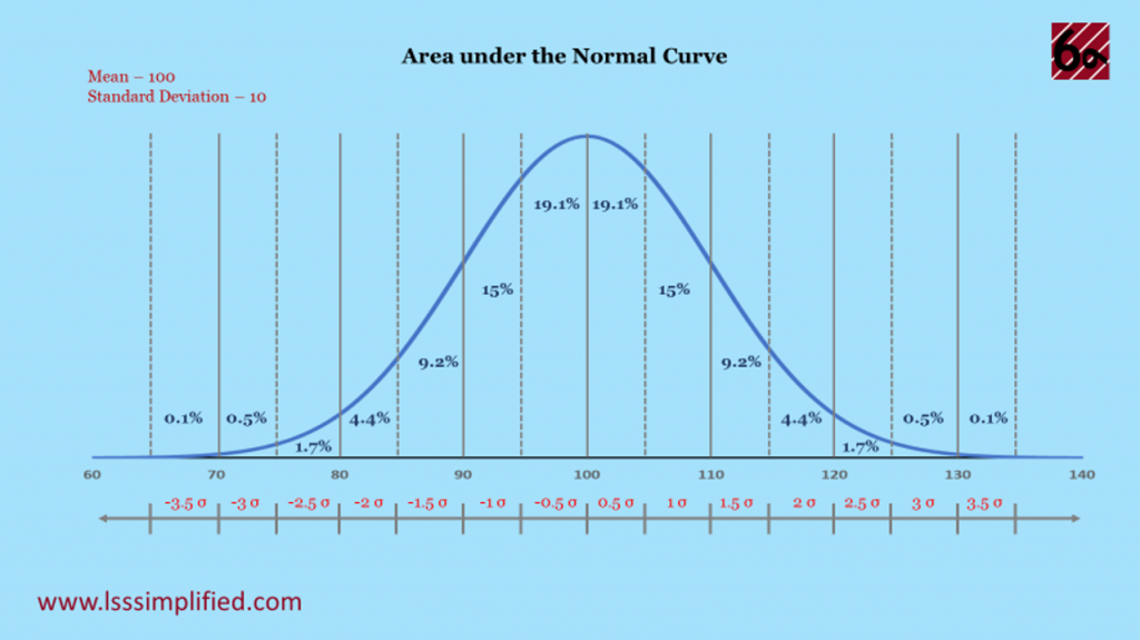 Area Under the Normal Curve