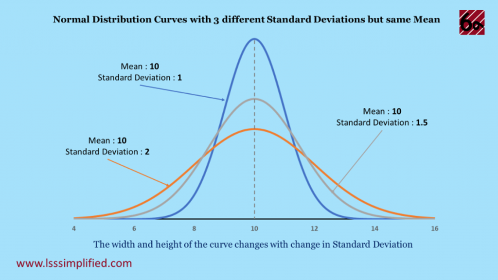 Change in Normal Distribution Curve with change in Standard Deviation