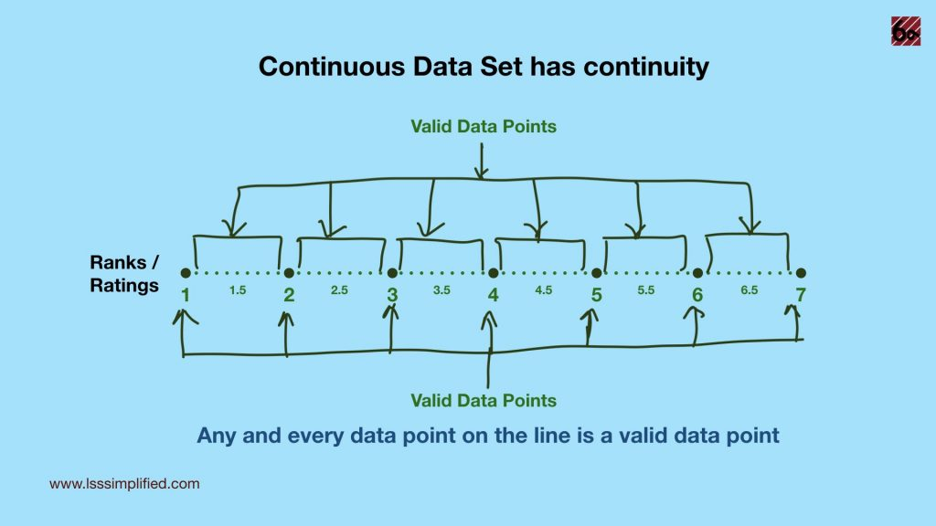 Data type Continuous Continuity