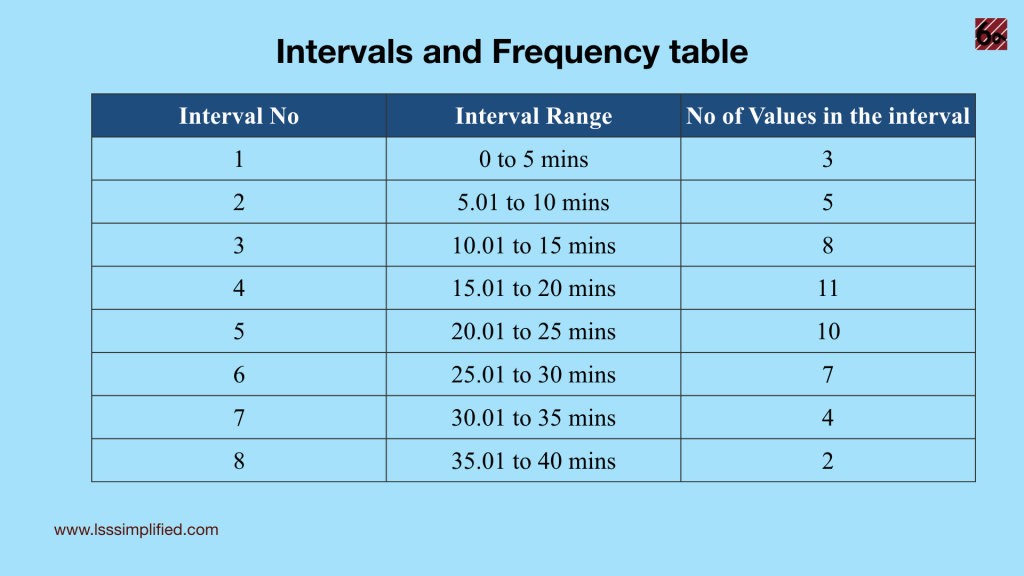 Histogram Frequency table