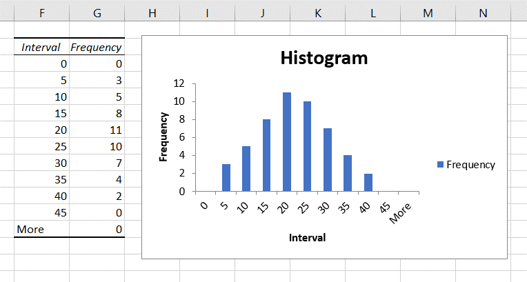 Histogram Output in Excel