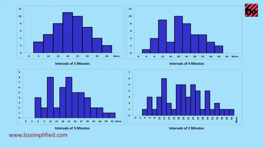 Histogram with different intervals