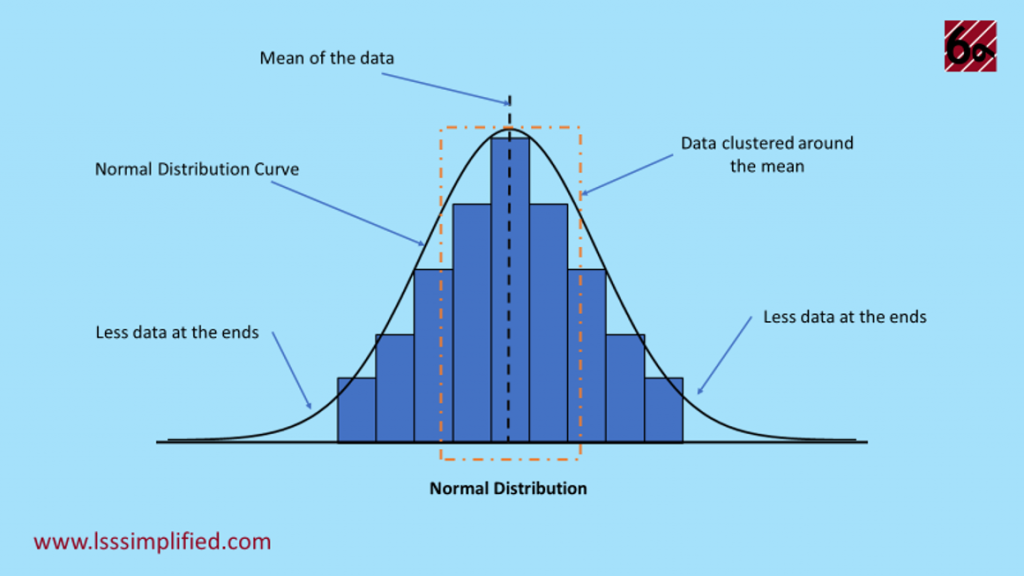 Normal Distribution Histogram and Curve example