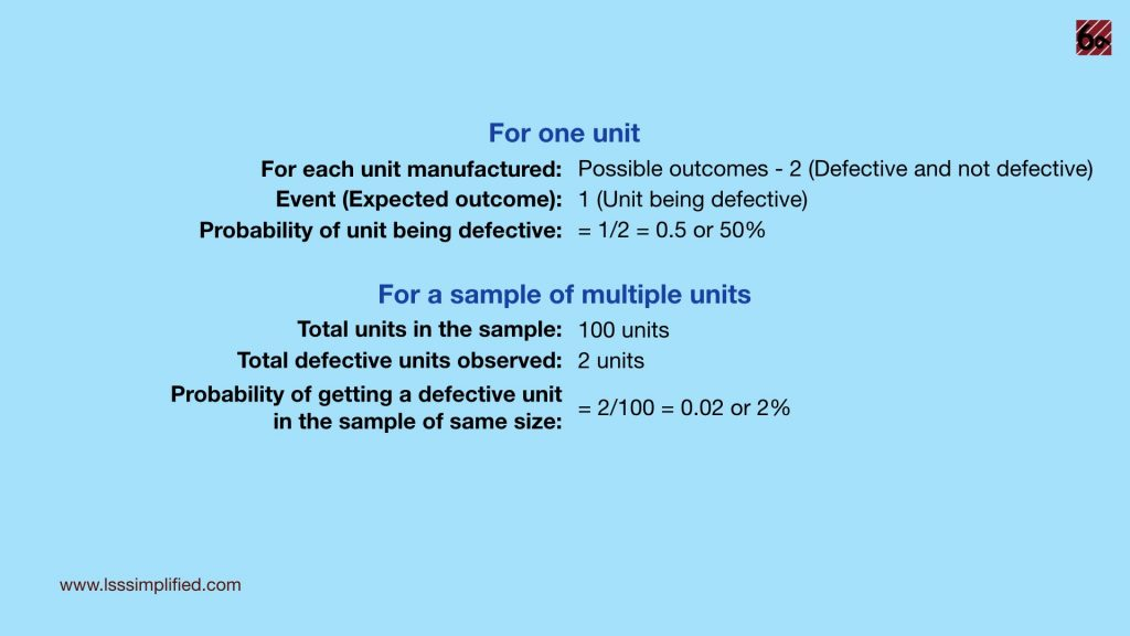 Probability of defective units in a sample