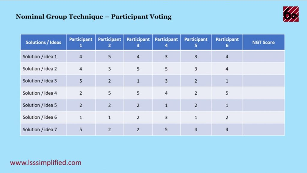 Nominal Group Technique Participant Voting